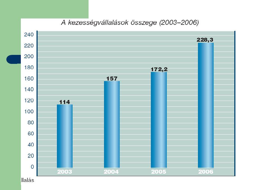 Eredmények 2006-ban A garanciák dinamikus bővülése mellett az egyes üzletágak súlya változást mutatott.