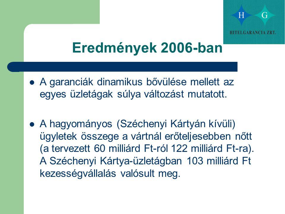 Eredmények 2006-ban A garanciák dinamikus bővülése mellett az egyes üzletágak súlya változást mutatott. A hagyományos (Széchenyi Kártyán kívüli) ügyle