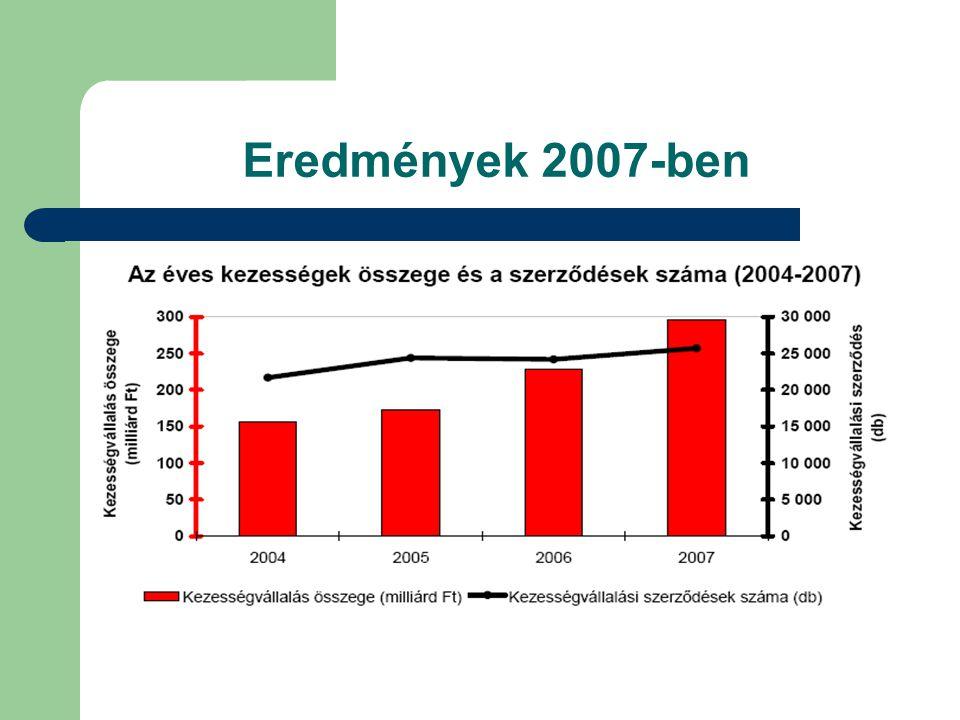 Eredmények 2007-ben