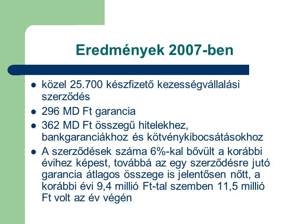 közel 25.700 készfizető kezességvállalási szerződés 296 MD Ft garancia 362 MD Ft összegű hitelekhez, bankgaranciákhoz és kötvénykibocsátásokhoz A szer