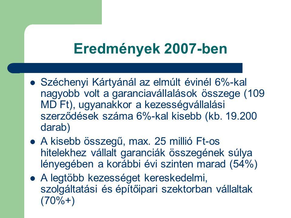 Eredmények 2007-ben Széchenyi Kártyánál az elmúlt évinél 6%-kal nagyobb volt a garanciavállalások összege (109 MD Ft), ugyanakkor a kezességvállalási szerződések száma 6%-kal kisebb (kb.