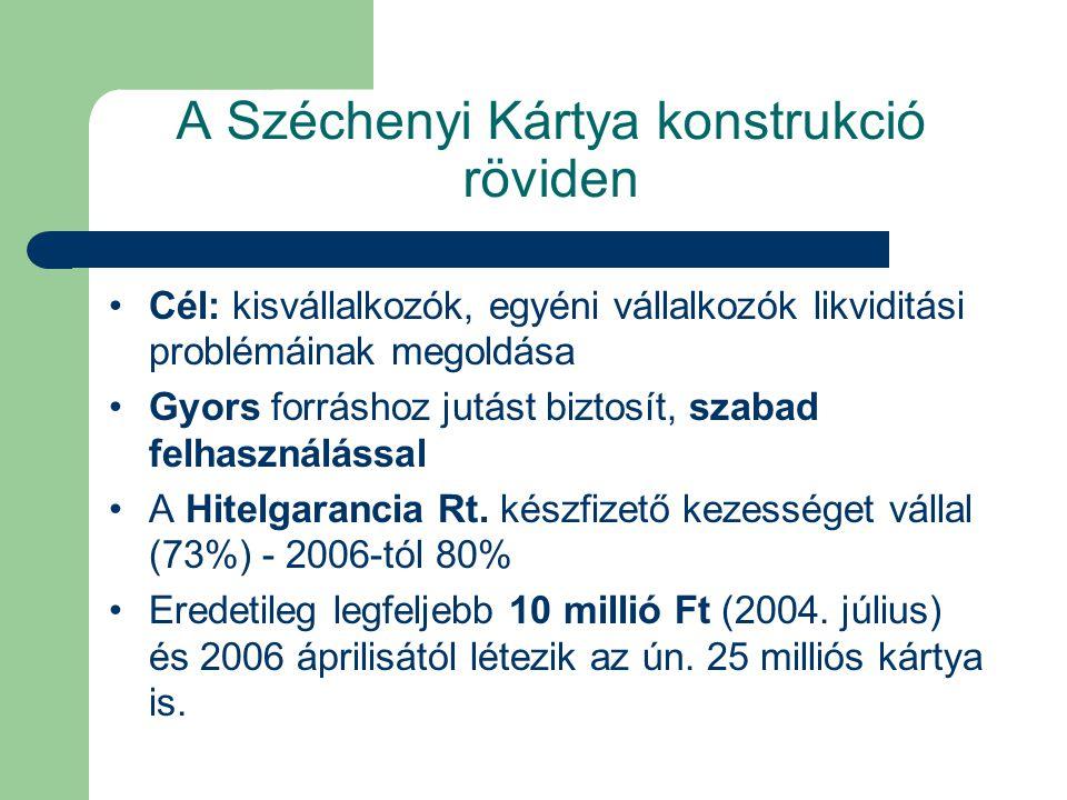 A Széchenyi Kártya konstrukció röviden Cél: kisvállalkozók, egyéni vállalkozók likviditási problémáinak megoldása Gyors forráshoz jutást biztosít, szabad felhasználással A Hitelgarancia Rt.