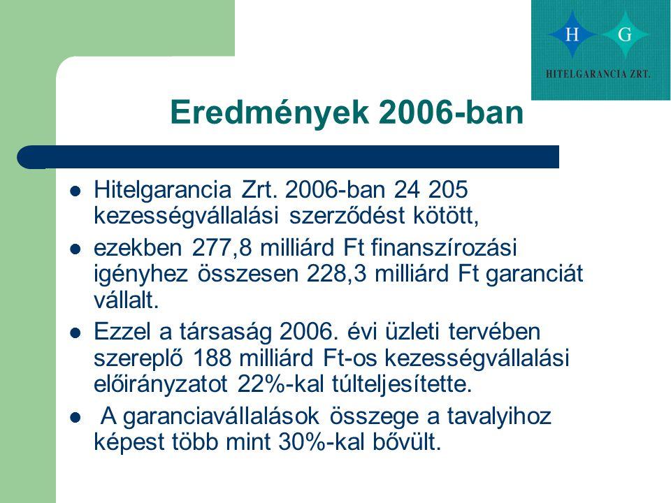 Eredmények 2006-ban Hitelgarancia Zrt. 2006-ban 24 205 kezességvállalási szerződést kötött, ezekben 277,8 milliárd Ft finanszírozási igényhez összesen