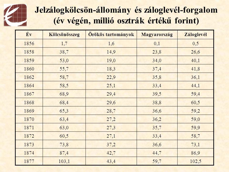 Jelzálogkölcsön-állomány és záloglevél-forgalom (év végén, millió osztrák értékű forint) ÉvKölcsönösszegÖrökös tartományokMagyarországZáloglevél 18561