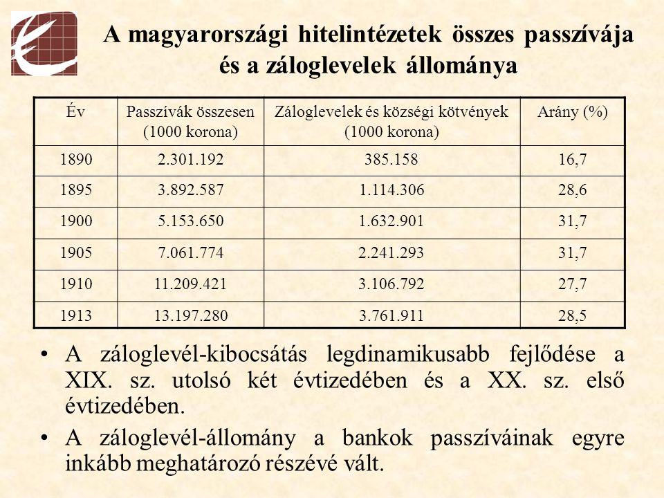 A magyarországi hitelintézetek összes passzívája és a záloglevelek állománya A záloglevél-kibocsátás legdinamikusabb fejlődése a XIX. sz. utolsó két é