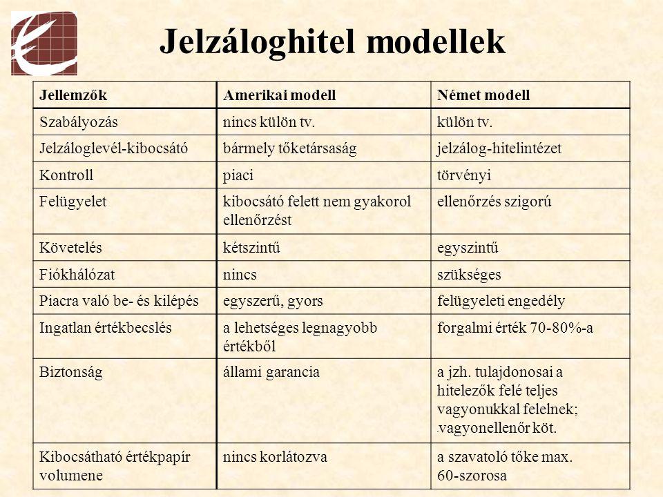Jelzáloghitel modellek JellemzőkAmerikai modellNémet modell Szabályozásnincs külön tv.külön tv. Jelzáloglevél-kibocsátóbármely tőketársaságjelzálog-hi