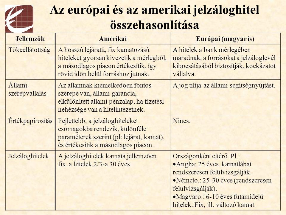 Az európai és az amerikai jelzáloghitel összehasonlítása JellemzőkAmerikaiEurópai (magyar is) TőkeellátottságA hosszú lejáratú, fix kamatozású hitelek