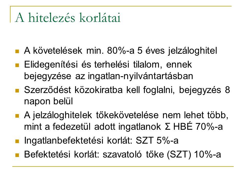 15/35 A hitelezés korlátai A követelések min.