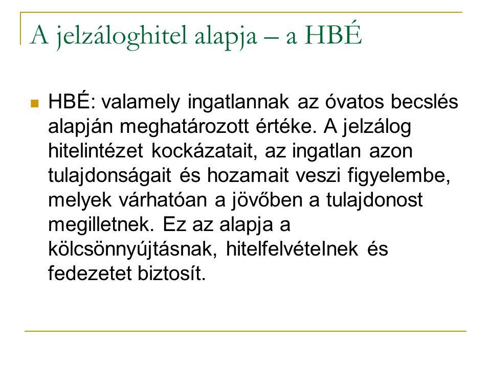 32/35 A jelzáloghitel alapja – a HBÉ HBÉ: valamely ingatlannak az óvatos becslés alapján meghatározott értéke.
