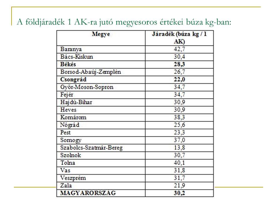 51/35 A földjáradék 1 AK-ra jutó megyesoros értékei búza kg-ban: