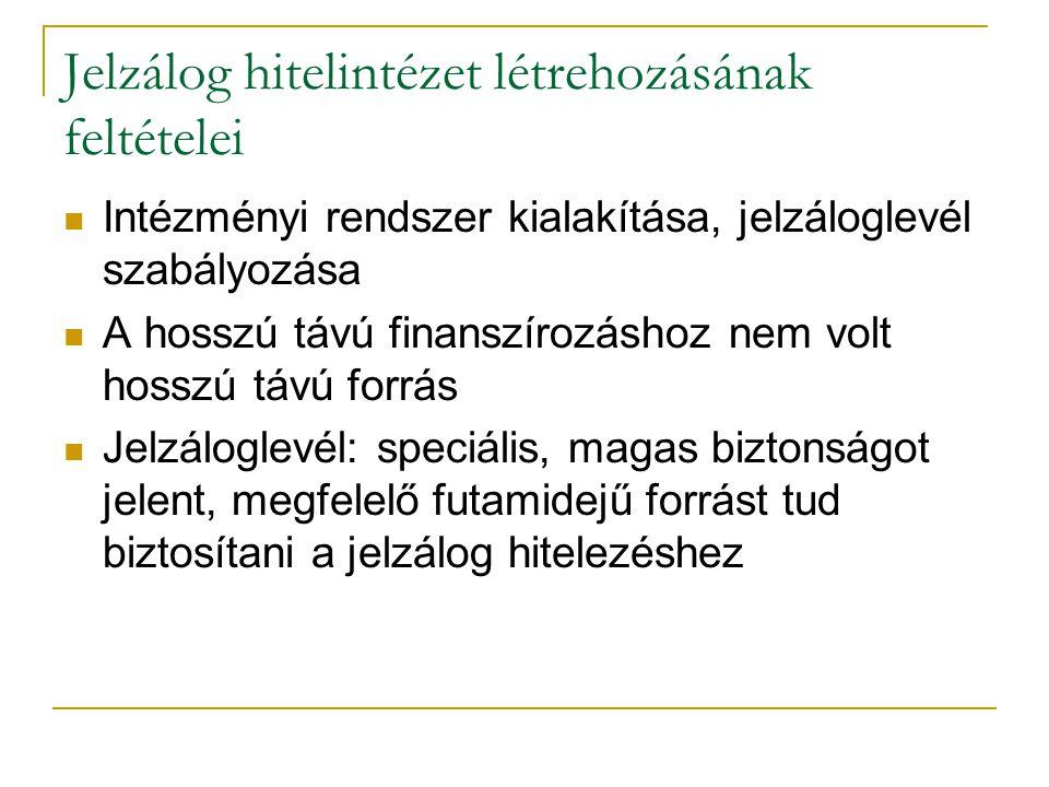 7/35 Jelzálog hitelintézet létrehozásának feltételei Intézményi rendszer kialakítása, jelzáloglevél szabályozása A hosszú távú finanszírozáshoz nem volt hosszú távú forrás Jelzáloglevél: speciális, magas biztonságot jelent, megfelelő futamidejű forrást tud biztosítani a jelzálog hitelezéshez