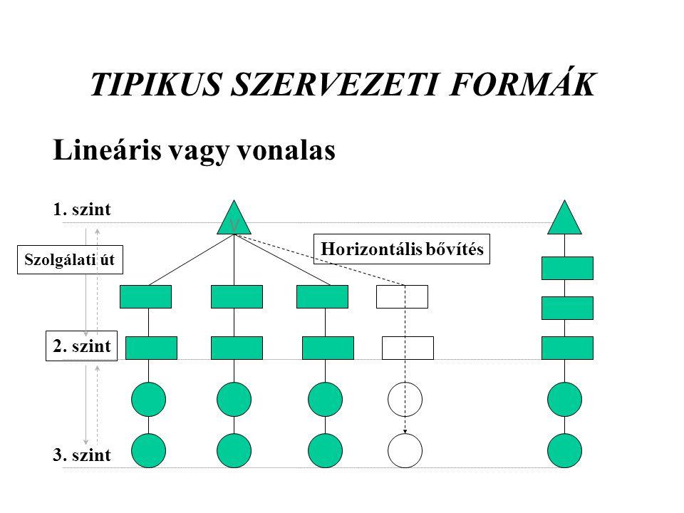 TIPIKUS SZERVEZETI FORMÁK Lineáris vagy vonalas V 3. szint 1. szint 2. szint Horizontális bővítés Szolgálati út