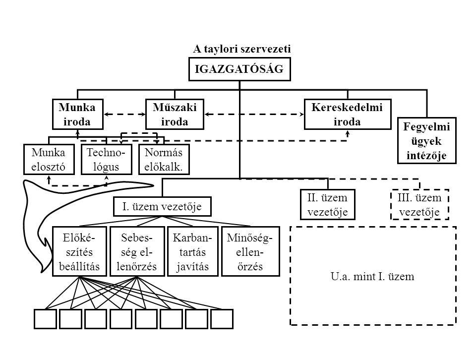 A taylori szervezeti IGAZGATÓSÁG Munka iroda Fegyelmi ügyek intézője Kereskedelmi iroda Műszaki iroda Munka elosztó Techno- lógus Normás előkalk. I. ü