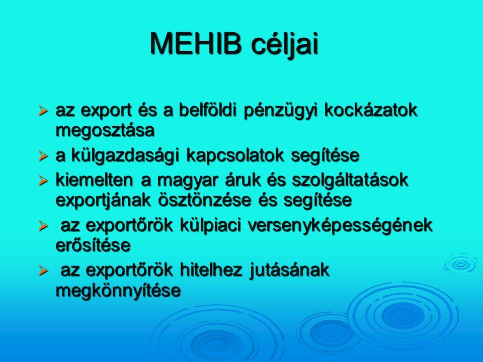 MEHIB céljai  az export és a belföldi pénzügyi kockázatok megosztása  a külgazdasági kapcsolatok segítése  kiemelten a magyar áruk és szolgáltatáso