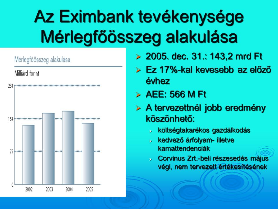 Az Eximbank tevékenysége Mérlegfőösszeg alakulása  2005. dec. 31.: 143,2 mrd Ft  Ez 17%-kal kevesebb az előző évhez  AEE: 566 M Ft  A tervezettnél