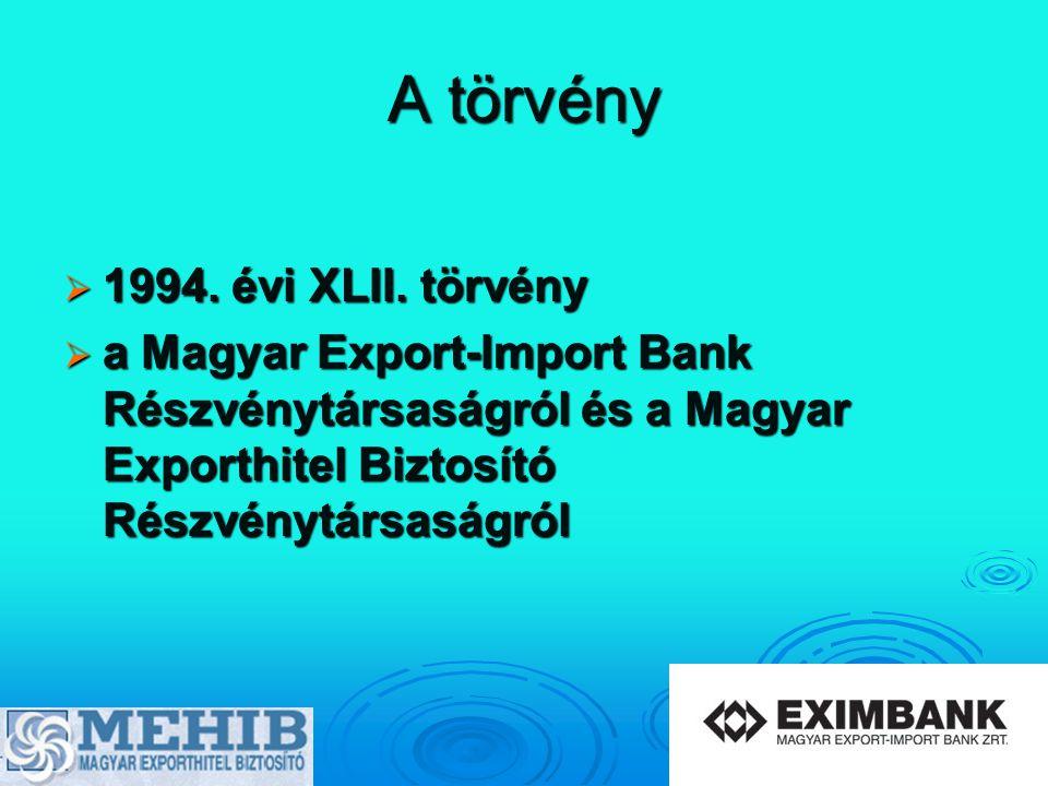A törvény  1994. évi XLII. törvény  a Magyar Export-Import Bank Részvénytársaságról és a Magyar Exporthitel Biztosító Részvénytársaságról
