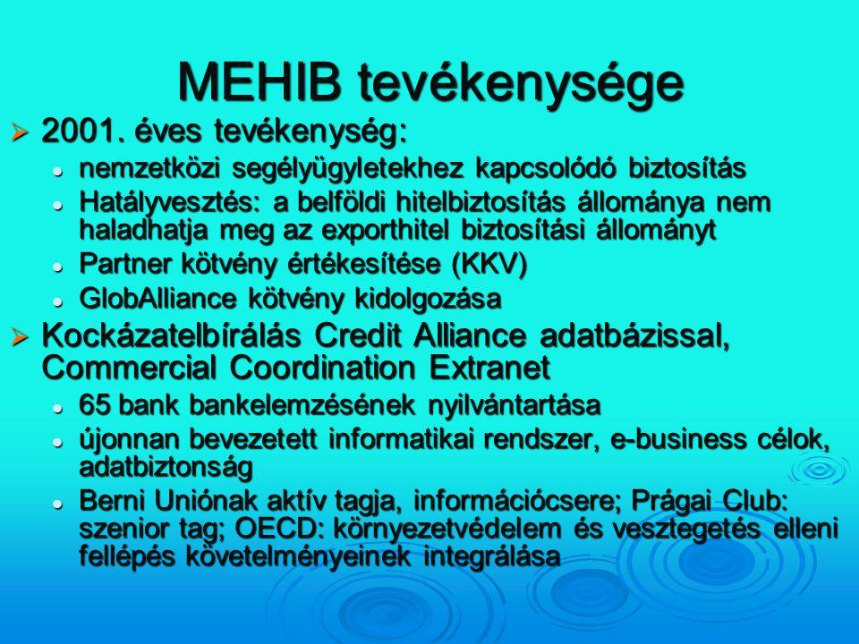 MEHIB tevékenysége  2001. éves tevékenység: nemzetközi segélyügyletekhez kapcsolódó biztosítás nemzetközi segélyügyletekhez kapcsolódó biztosítás Hat