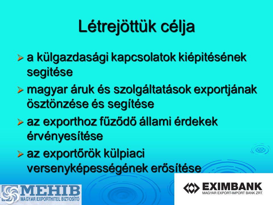 MEHIB céljai  az export és a belföldi pénzügyi kockázatok megosztása  a külgazdasági kapcsolatok segítése  kiemelten a magyar áruk és szolgáltatások exportjának ösztönzése és segítése  az exportőrök külpiaci versenyképességének erősítése  az exportőrök hitelhez jutásának megkönnyítése
