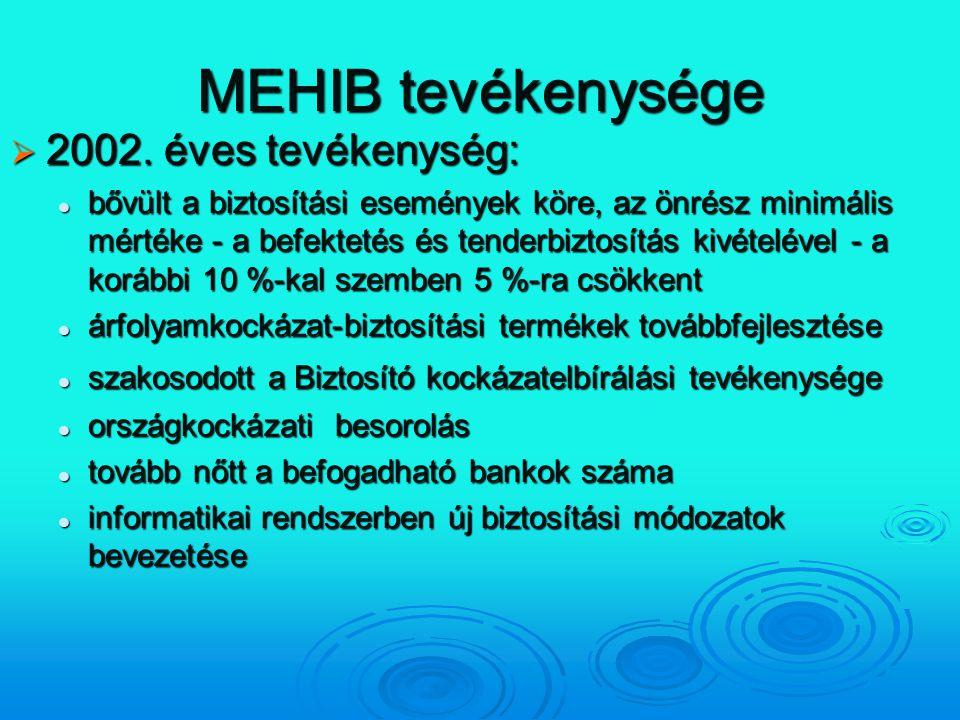 MEHIB tevékenysége  2002. éves tevékenység: bővült a biztosítási események köre, az önrész minimális mértéke - a befektetés és tenderbiztosítás kivét