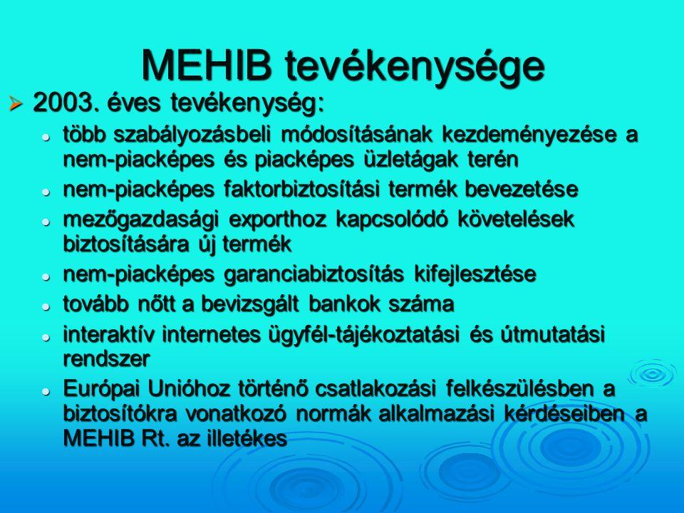 MEHIB tevékenysége  2003. éves tevékenység: több szabályozásbeli módosításának kezdeményezése a nem-piacképes és piacképes üzletágak terén több szabá