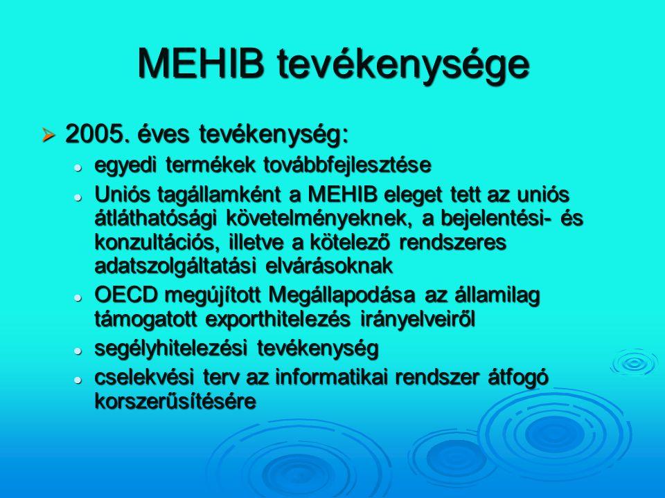 MEHIB tevékenysége  2005. éves tevékenység: egyedi termékek továbbfejlesztése egyedi termékek továbbfejlesztése Uniós tagállamként a MEHIB eleget tet