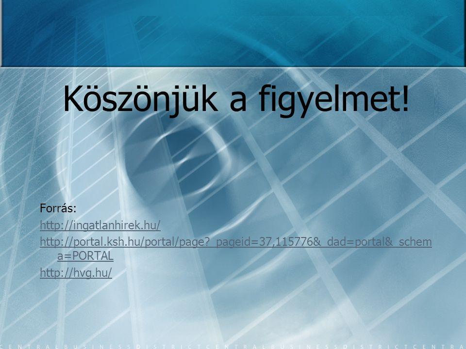 Köszönjük a figyelmet! Forrás: http://ingatlanhirek.hu/ http://portal.ksh.hu/portal/page?_pageid=37,115776&_dad=portal&_schem a=PORTAL http://hvg.hu/