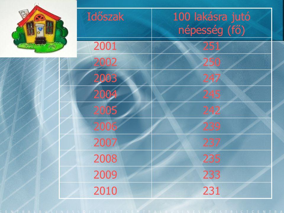 Időszak100 lakásra jutó népesség (fő) 2001251 2002250 2003247 2004245 2005242 2006239 2007237 2008235 2009233 2010231