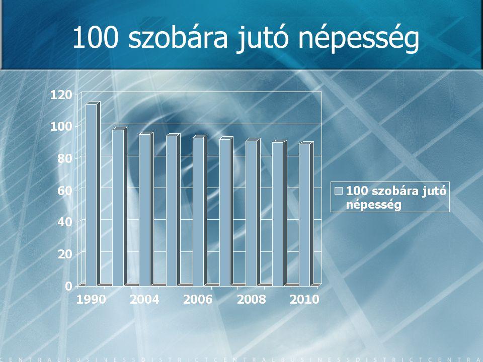 100 szobára jutó népesség