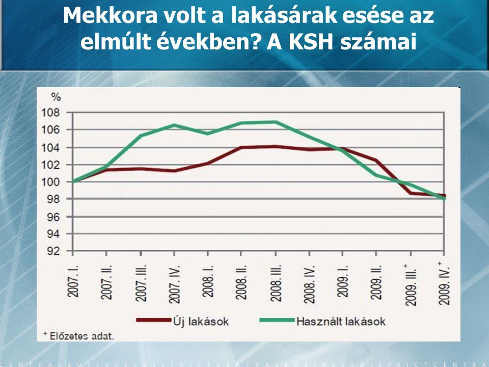 Mekkora volt a lakásárak esése az elmúlt években? A KSH számai