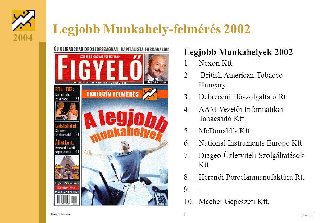 3 [DocID] Hewitt Inside 2004 Legjobb Munkahely-felmérés 2003 Legjobb Munkahelyek 2003 1. Microsoft Magyarország Kft. 2. National Instruments Europe Kf
