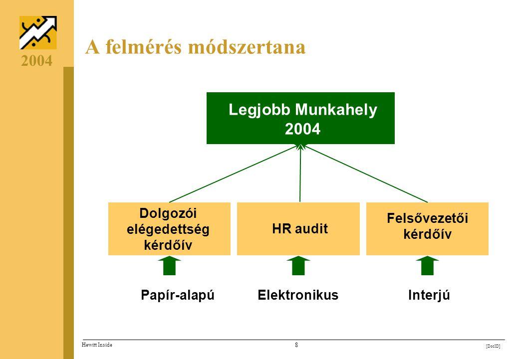7 [DocID] Hewitt Inside 2004 A felmérés folyamata A vállalatok saját eredményeiből az adatfelvétel után 3 héttel tudunk elemzéseket készíteni, összeha
