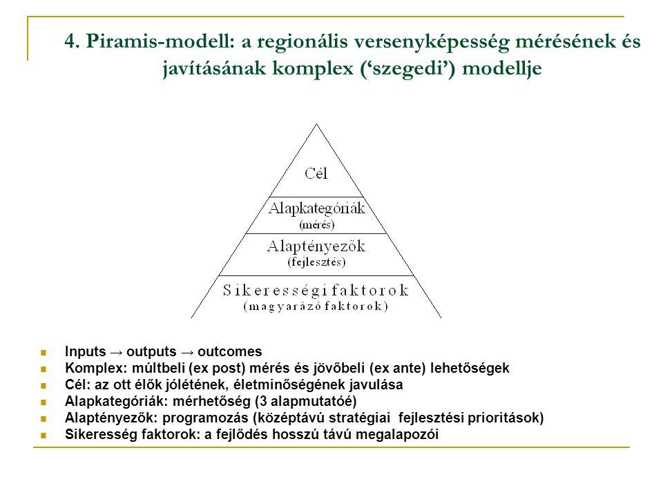 4. Piramis-modell: a regionális versenyképesség mérésének és javításának komplex ('szegedi') modellje Inputs → outputs → outcomes Komplex: múltbeli (e