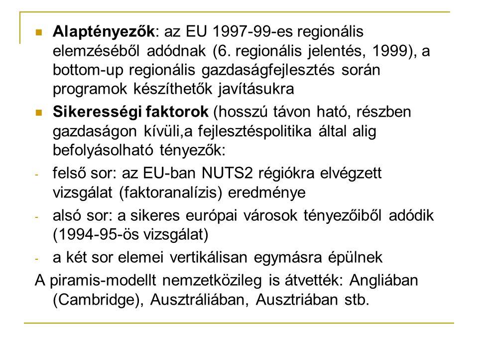 Alaptényezők: az EU 1997-99-es regionális elemzéséből adódnak (6.