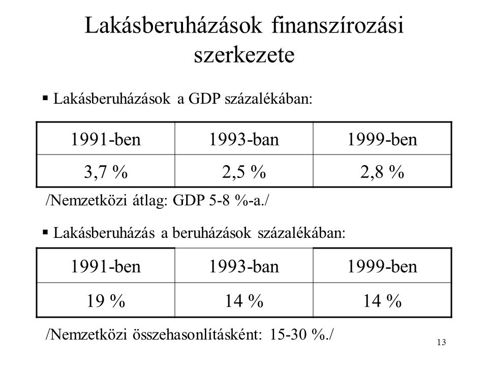 13 Lakásberuházások finanszírozási szerkezete 1991-ben1993-ban1999-ben 3,7 %2,5 %2,8 %  Lakásberuházások a GDP százalékában: /Nemzetközi átlag: GDP 5