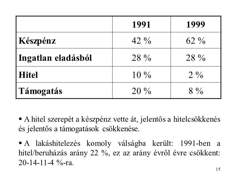 15 19911999 Készpénz42 %62 % Ingatlan eladásból28 % Hitel10 %2 % Támogatás20 %8 %  A hitel szerepét a készpénz vette át, jelentős a hitelcsökkenés és