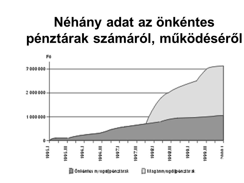 Néhány adat az önkéntes pénztárak számáról, működéséről