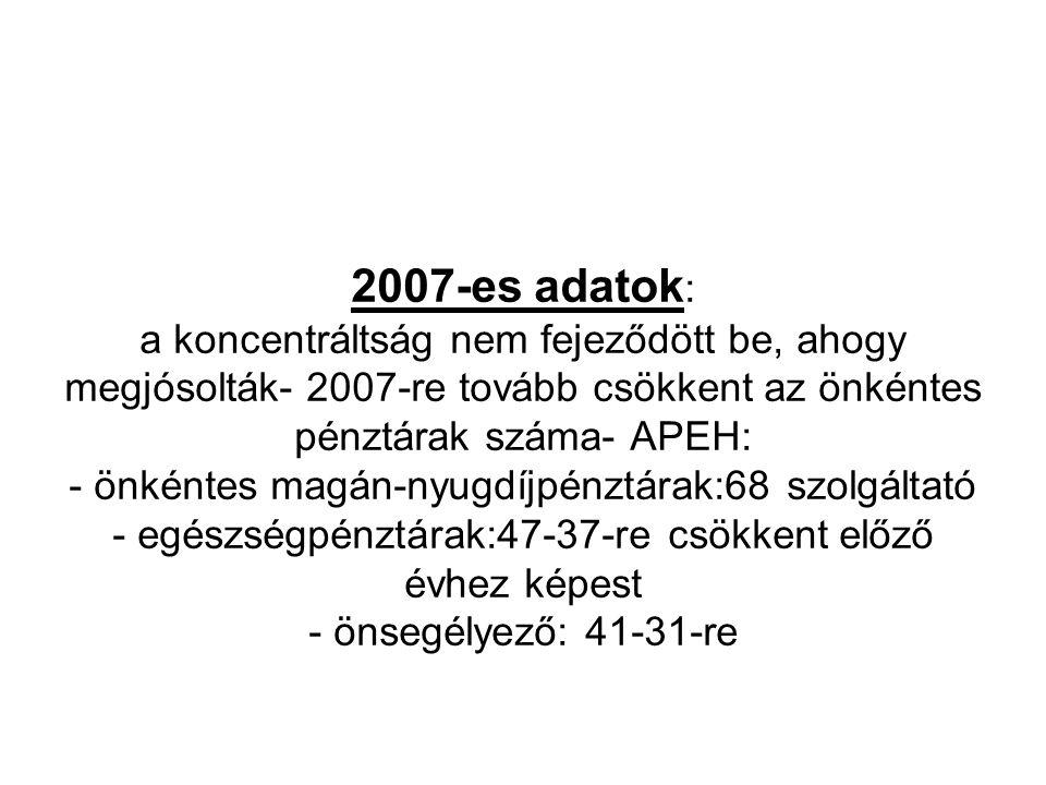 2007-es adatok : a koncentráltság nem fejeződött be, ahogy megjósolták- 2007-re tovább csökkent az önkéntes pénztárak száma- APEH: - önkéntes magán-ny