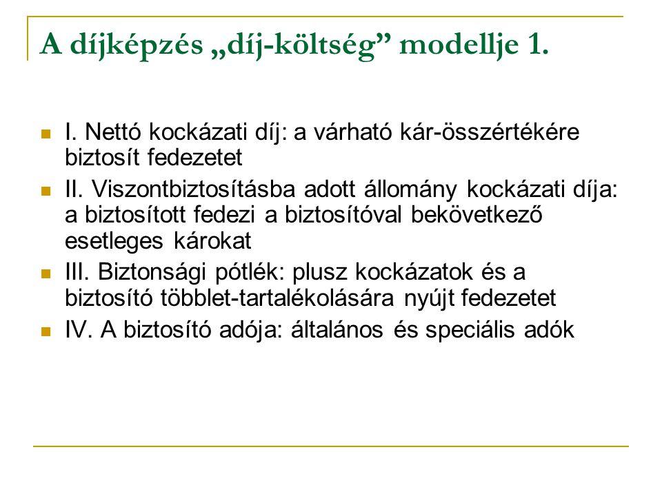 """A díjképzés """"díj-költség"""" modellje 1. I. Nettó kockázati díj: a várható kár-összértékére biztosít fedezetet II. Viszontbiztosításba adott állomány koc"""