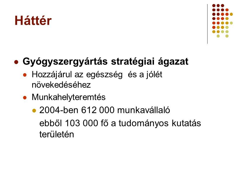Háttér Gyógyszergyártás stratégiai ágazat Hozzájárul az egészség és a jólét növekedéséhez Munkahelyteremtés 2004-ben 612 000 munkavállaló ebből 103 00