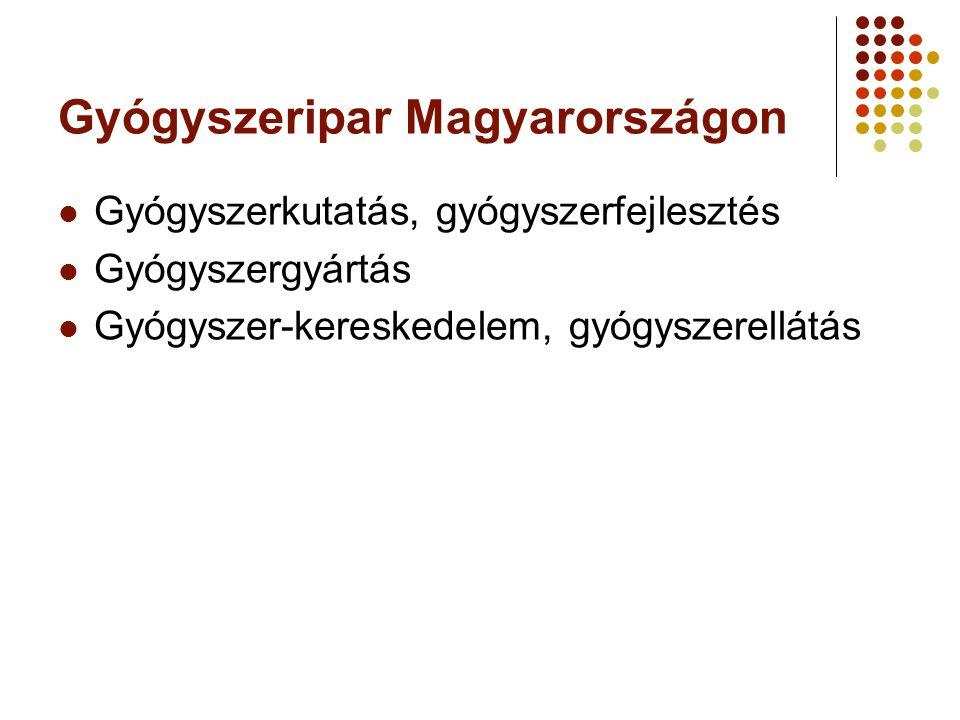 Gyógyszeripar Magyarországon Gyógyszerkutatás, gyógyszerfejlesztés Gyógyszergyártás Gyógyszer-kereskedelem, gyógyszerellátás