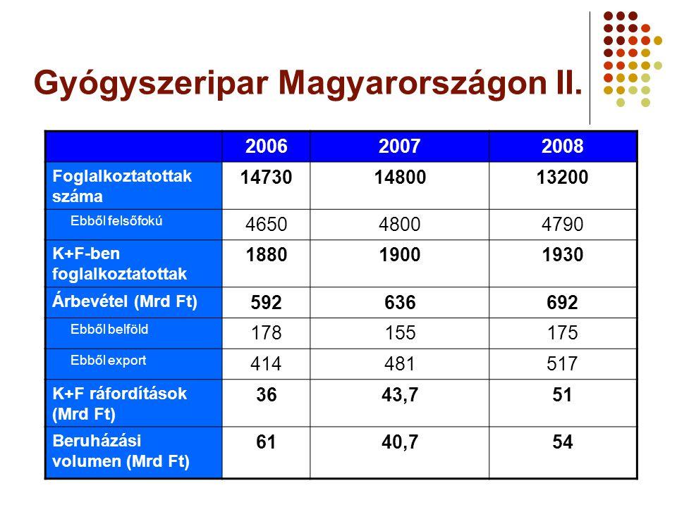 Gyógyszeripar Magyarországon II. 200620072008 Foglalkoztatottak száma 147301480013200 Ebből felsőfokú 465048004790 K+F-ben foglalkoztatottak 188019001