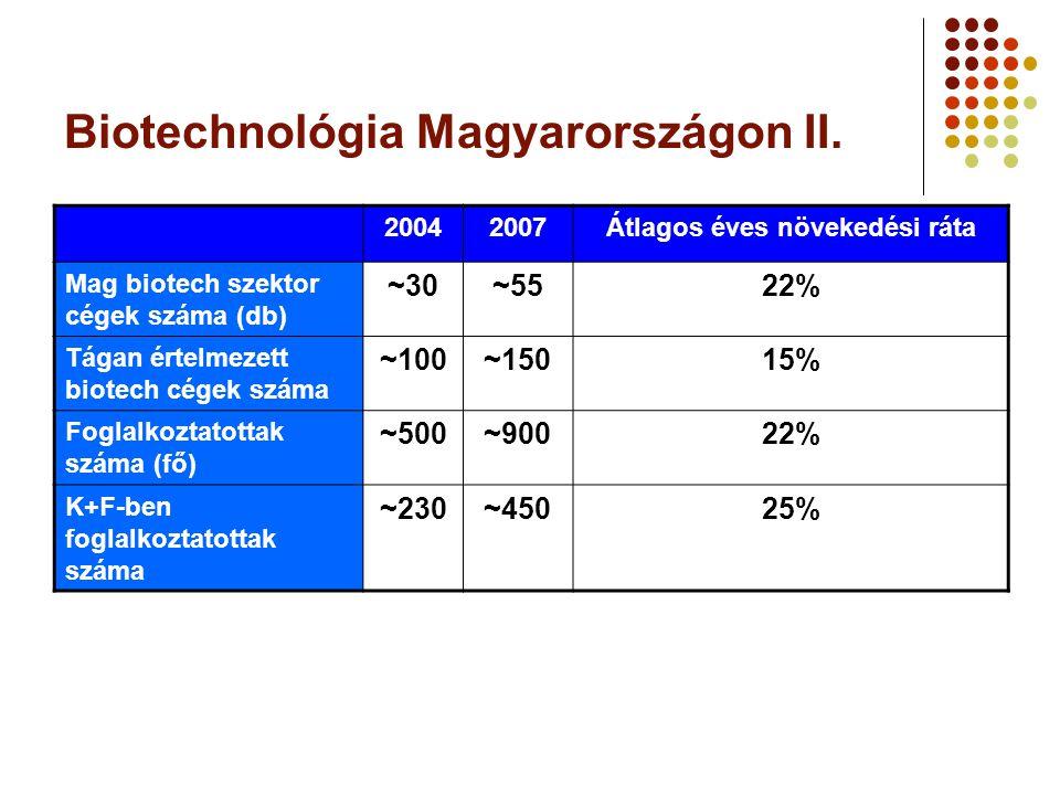 Biotechnológia Magyarországon II. 20042007Átlagos éves növekedési ráta Mag biotech szektor cégek száma (db) ~30~5522% Tágan értelmezett biotech cégek