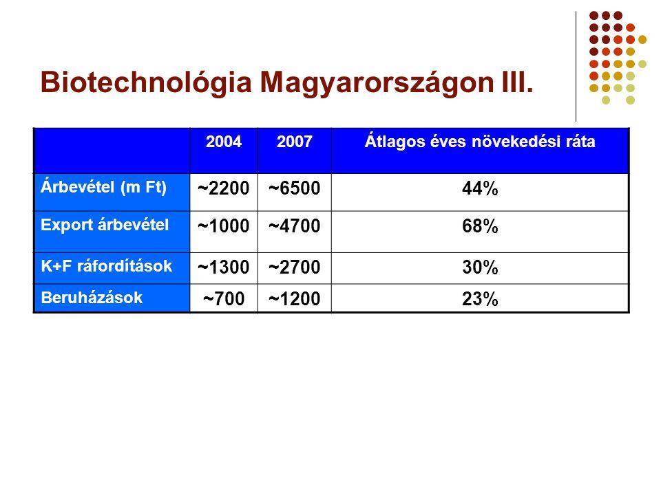 Biotechnológia Magyarországon III. 20042007Átlagos éves növekedési ráta Árbevétel (m Ft) ~2200~650044% Export árbevétel ~1000~470068% K+F ráfordítások