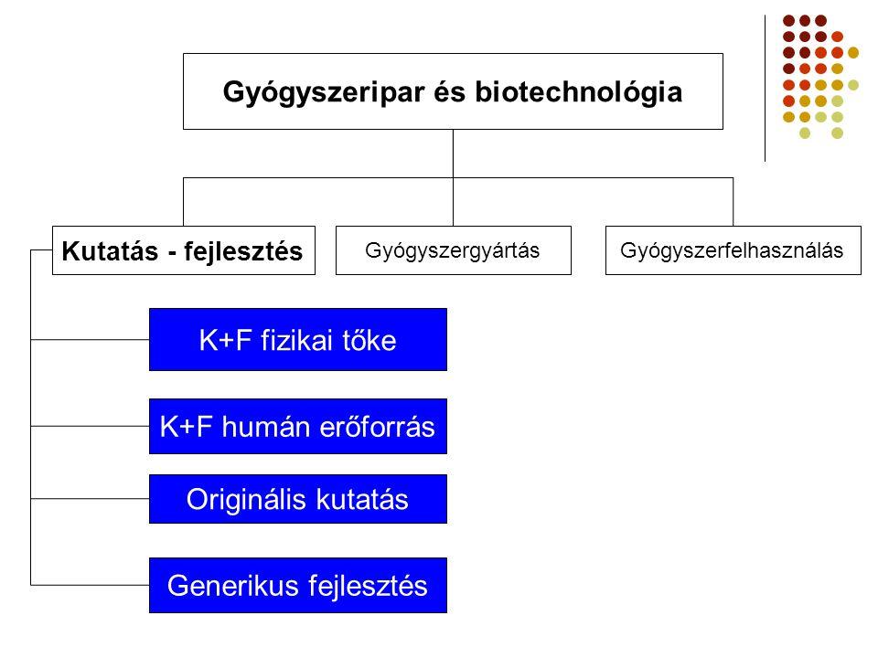 Gyógyszeripar és biotechnológia Kutatás - fejlesztés GyógyszergyártásGyógyszerfelhasználás K+F fizikai tőke K+F humán erőforrás Originális kutatás Gen