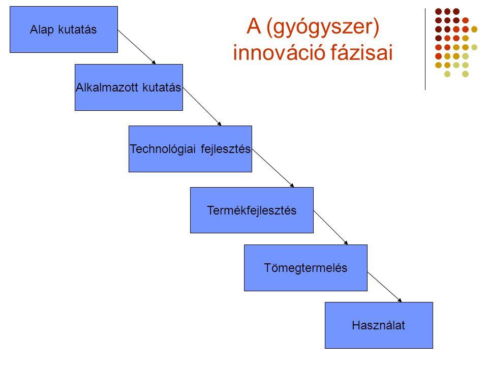 Alap kutatás Alkalmazott kutatás Technológiai fejlesztés Termékfejlesztés Tömegtermelés Használat A (gyógyszer) innováció fázisai