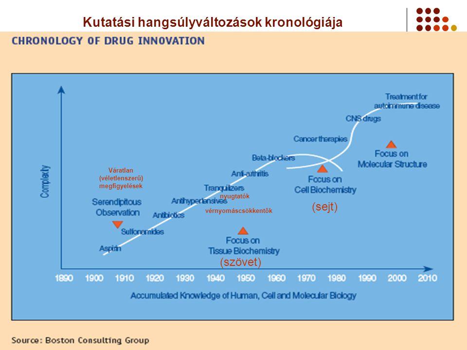 Kutatási hangsúlyváltozások kronológiája (szövet) (sejt) Váratlan (véletlenszerű) megfigyelések vérnyomáscsökkentők nyugtatók