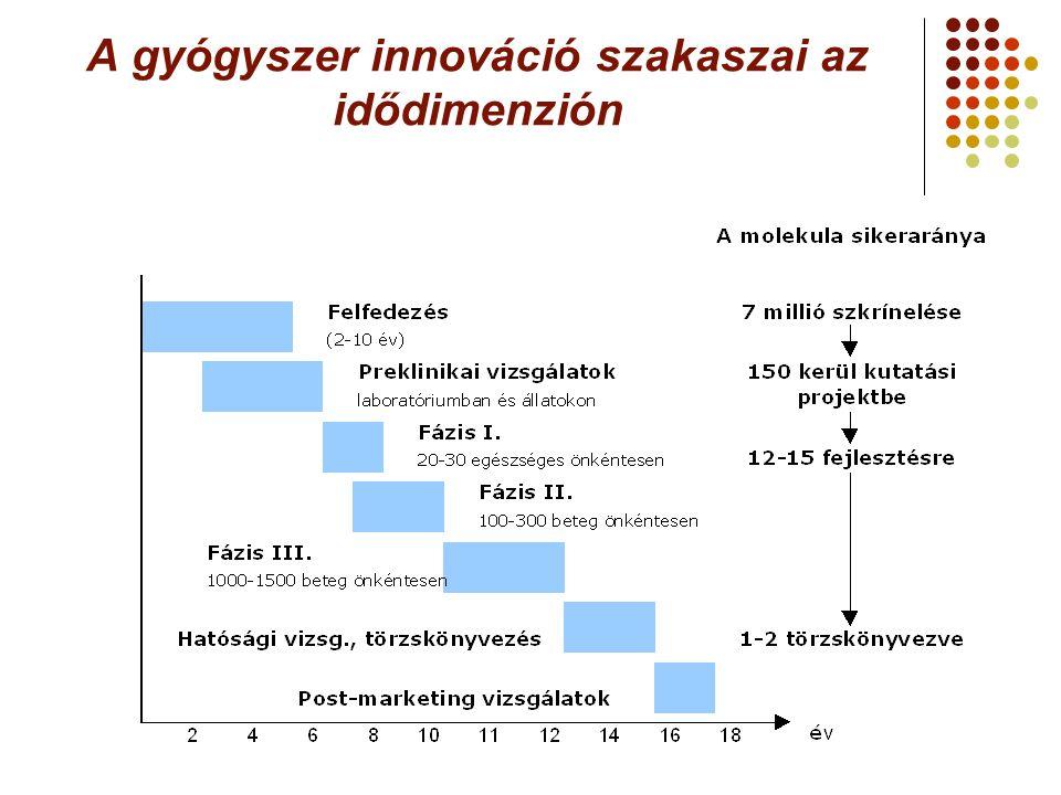A gyógyszer innováció szakaszai az idődimenzión