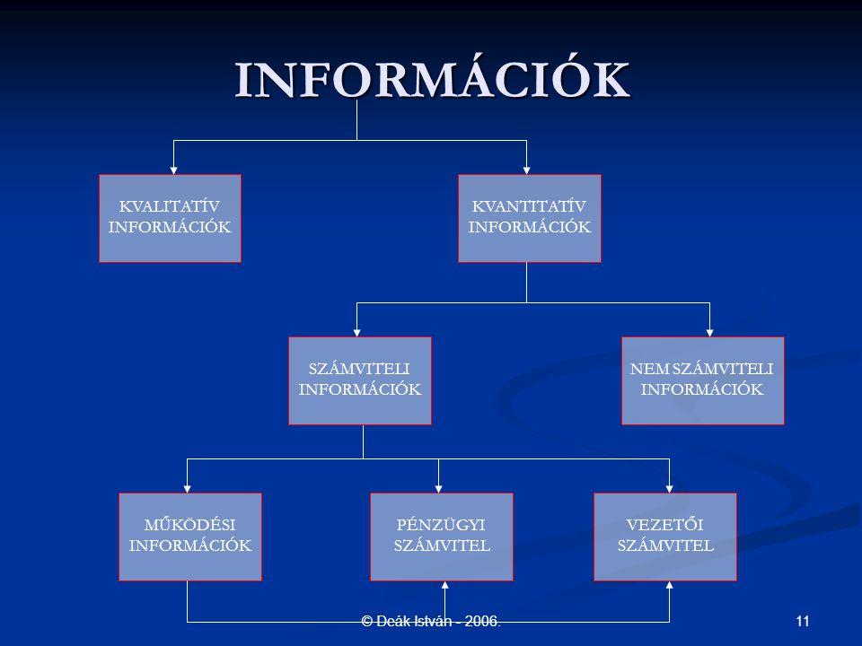 11© Deák István - 2006. INFORMÁCIÓK KVALITATÍV INFORMÁCIÓK SZÁMVITELI INFORMÁCIÓK KVANTITATÍV INFORMÁCIÓK NEM SZÁMVITELI INFORMÁCIÓK MŰKÖDÉSI INFORMÁC