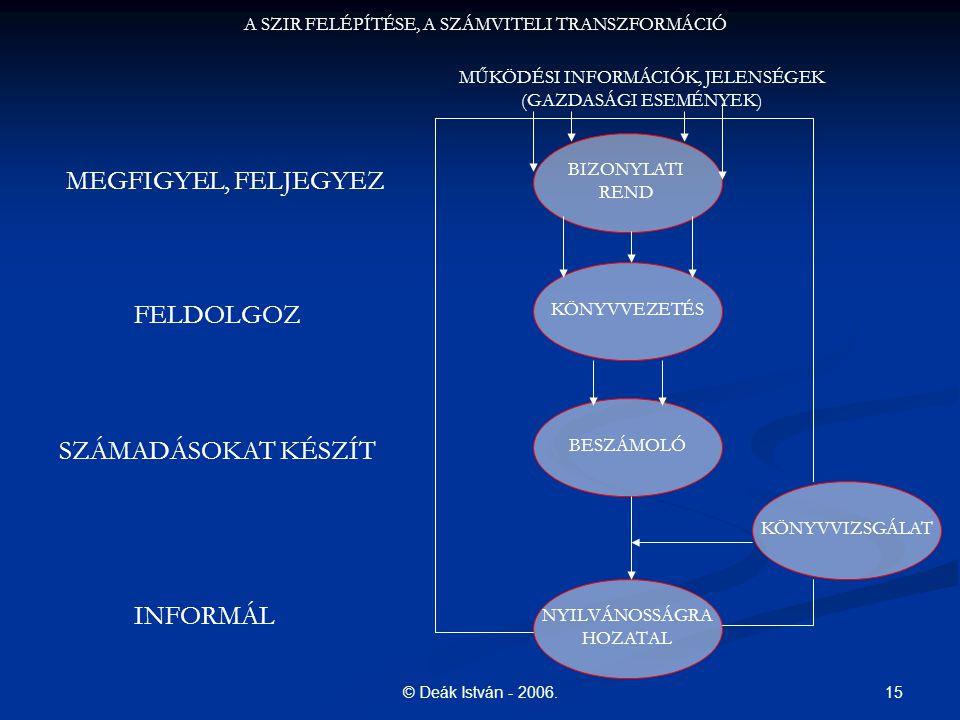 15© Deák István - 2006. BIZONYLATI REND A SZIR FELÉPÍTÉSE, A SZÁMVITELI TRANSZFORMÁCIÓ MŰKÖDÉSI INFORMÁCIÓK, JELENSÉGEK (GAZDASÁGI ESEMÉNYEK) KÖNYVVEZ
