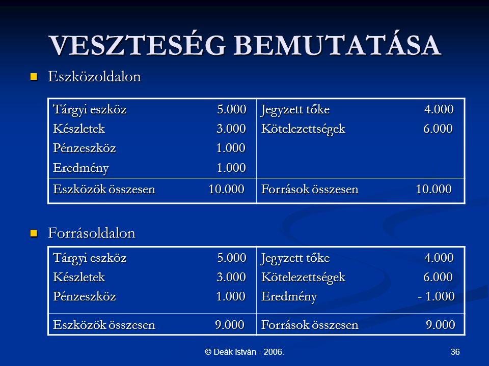 36© Deák István - 2006. VESZTESÉG BEMUTATÁSA Eszközoldalon Eszközoldalon Forrásoldalon Forrásoldalon Tárgyi eszköz 5.000 Készletek 3.000 Pénzeszköz 1.